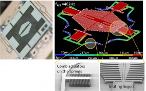 Figure 2. In the upper left corner a photograph of a fabricated device is shown. In the upper right corner the ANSYS finite element model of the active element. The two lower images show SEM-images of device details.