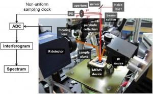 Figure 3. Bench top spectrometer setup using  the MEMS LGI as it's core.